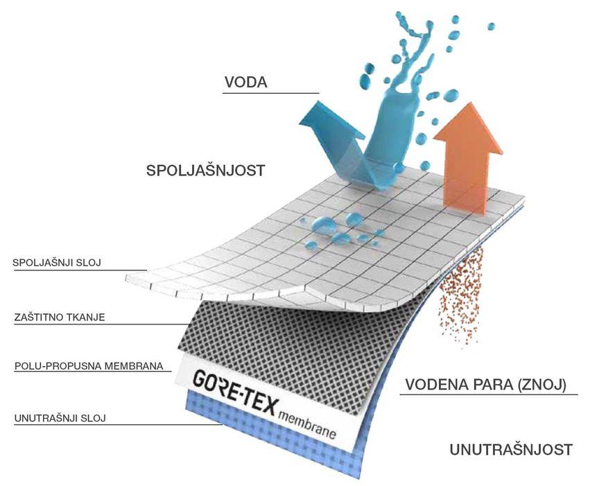 Gore-Tex Dijagram