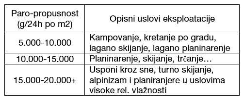Tabela paro-propusnosti (RET)